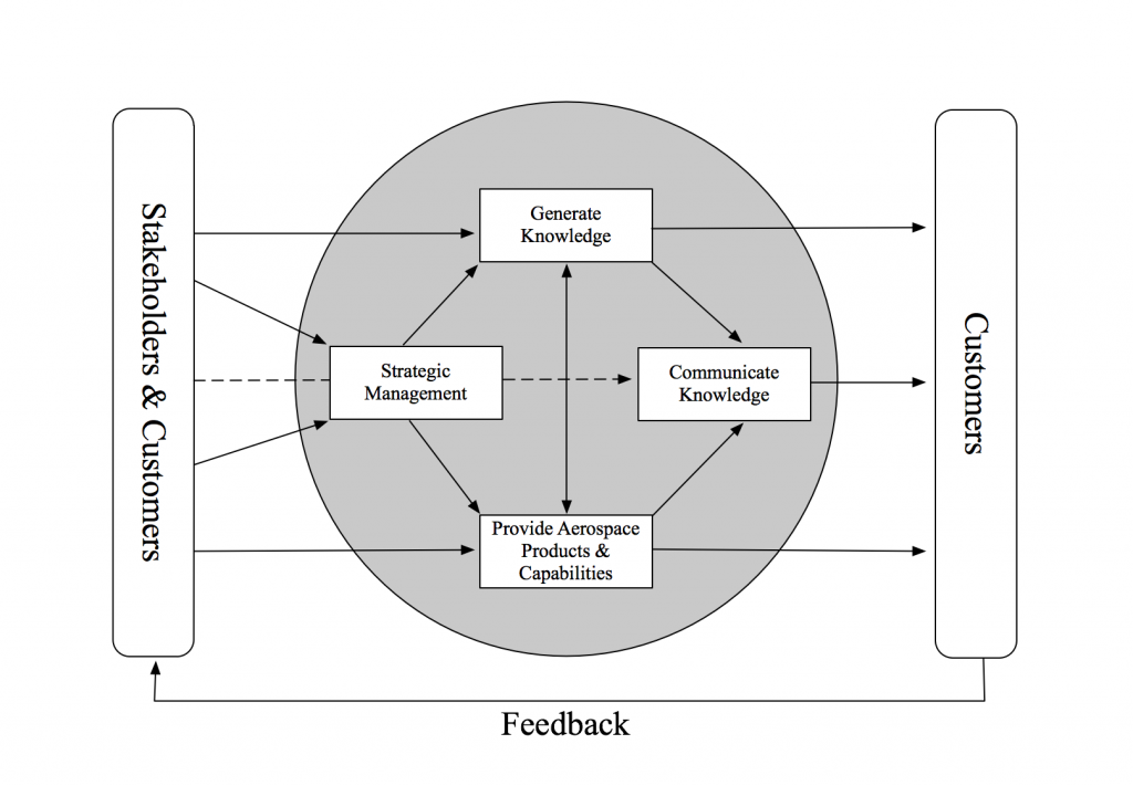 management communication and knowledge Abstract—collaboration technology typically focuses on collaboration and group processes (cooperation, communication, coordination and coproduction) knowledge management (km.